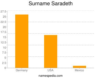 Surname Saradeth