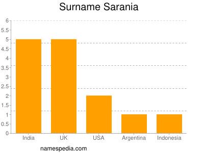 Surname Sarania