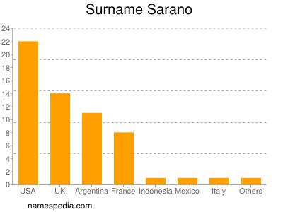 nom Sarano