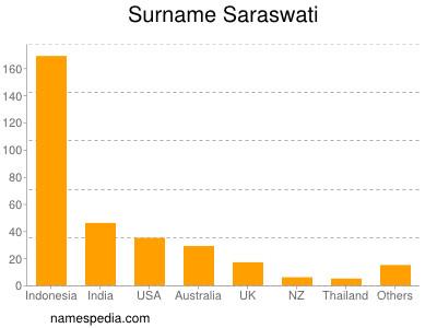 Surname Saraswati