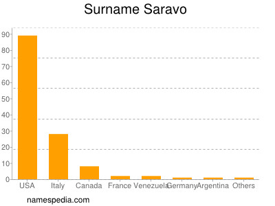 Surname Saravo