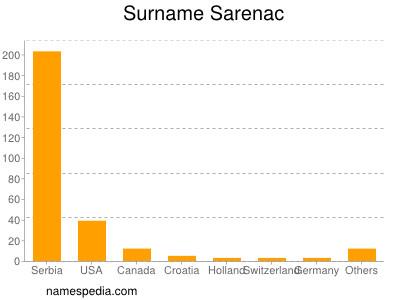 nom Sarenac