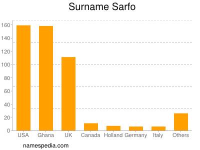 nom Sarfo