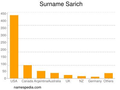 Surname Sarich