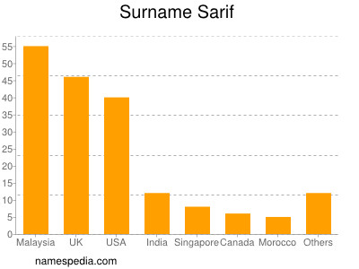 Surname Sarif