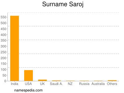 Surname Saroj