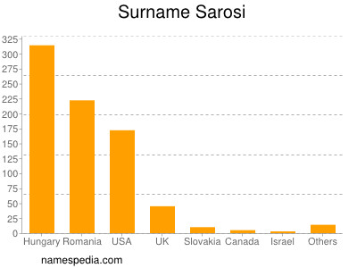 Surname Sarosi