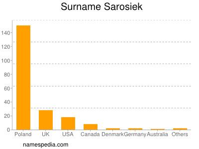 Surname Sarosiek