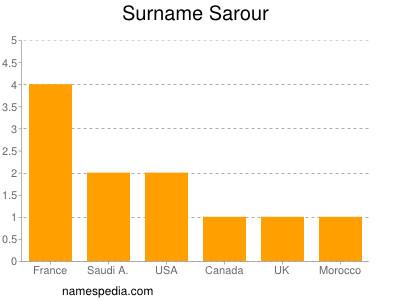 Surname Sarour