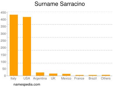 Surname Sarracino