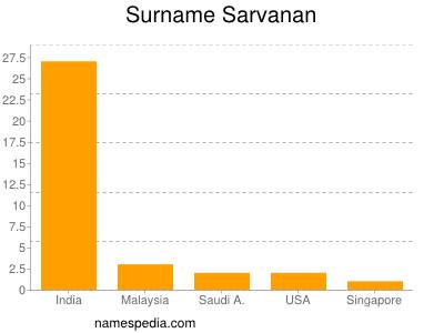 Surname Sarvanan