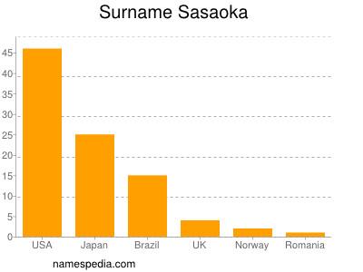 Surname Sasaoka