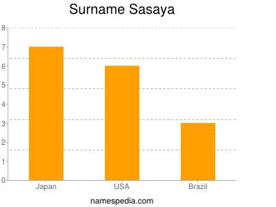 Surname Sasaya