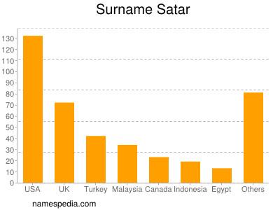 Surname Satar