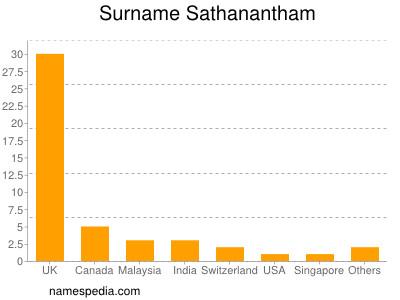 Surname Sathanantham