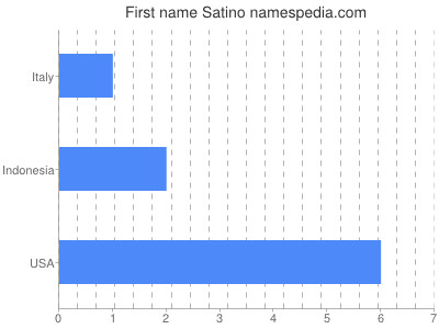 Given name Satino