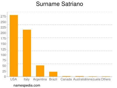 Surname Satriano
