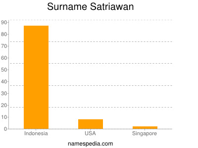 Surname Satriawan