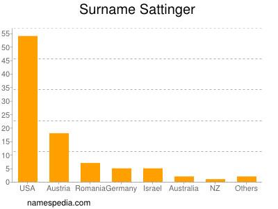 Surname Sattinger