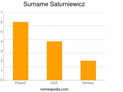 Surname Saturniewicz