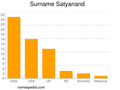 Surname Satyanand