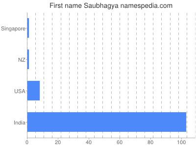 Given name Saubhagya