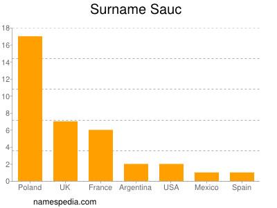 Surname Sauc