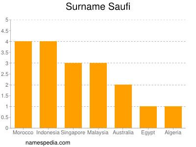 Surname Saufi