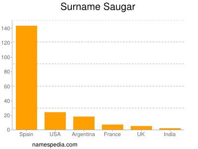 Surname Saugar