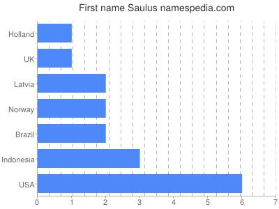 Given name Saulus