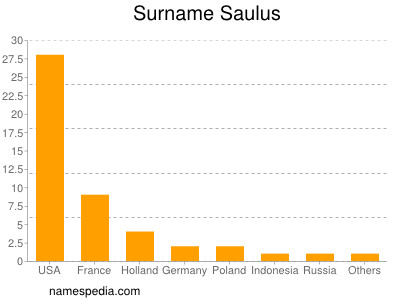 Surname Saulus