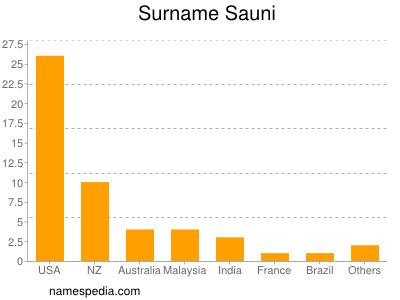 Surname Sauni