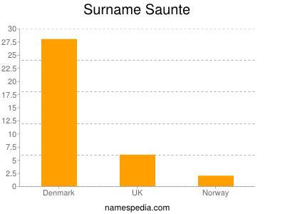 Surname Saunte