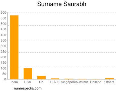 Surname Saurabh
