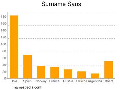 Surname Saus