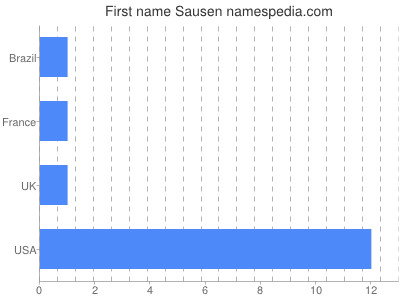 Given name Sausen