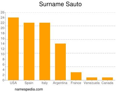 Surname Sauto