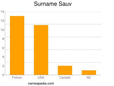 Familiennamen Sauv