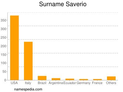 Surname Saverio