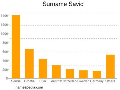 Surname Savic