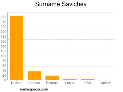 Surname Savichev