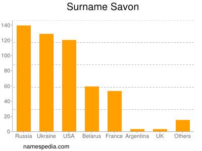 Familiennamen Savon