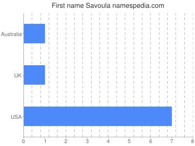 Given name Savoula
