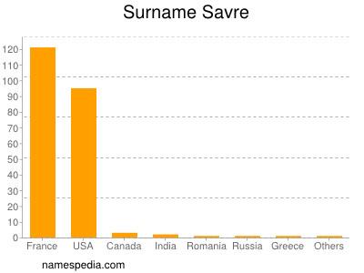 Surname Savre