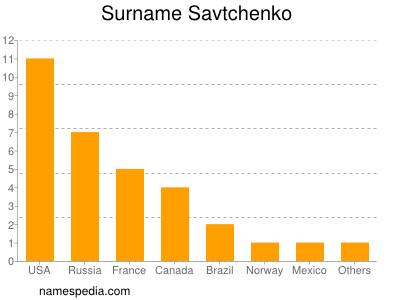 Surname Savtchenko