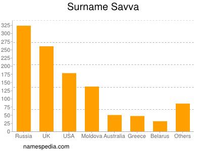 Surname Savva