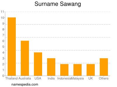 Surname Sawang