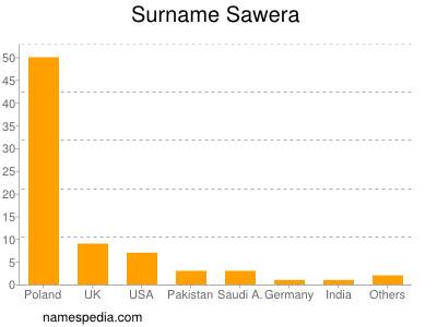 Surname Sawera