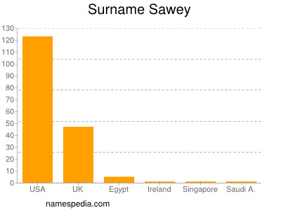 Surname Sawey