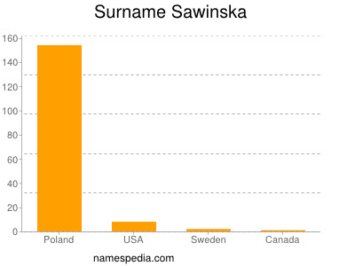 Surname Sawinska